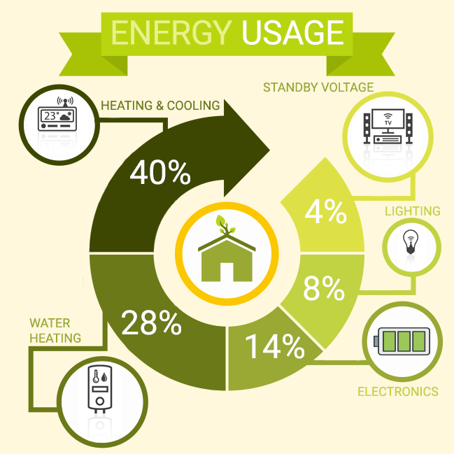 Energy Usage In Home
